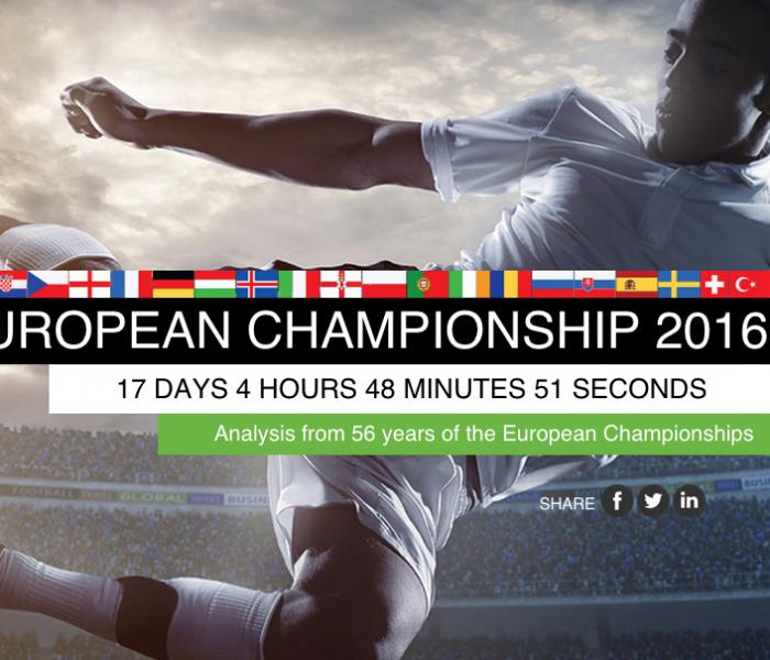 Esta app diz-te tudo sobre os campeonatos europeus!